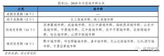 2中国五大最具发展潜力城市群