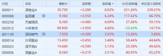 深圳本地股异动 背后原因是什么?