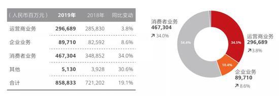 华为拟1000亿剥离荣耀 神州数码涨停、TCL拉升