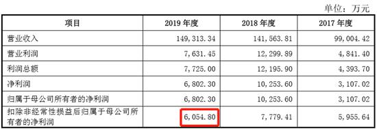 九恒条码IPO:蹊跷的2017年第四大供应商