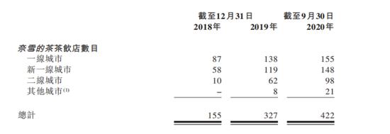一杯带泡的奶茶冲刺IPO:每单均价43元仍陷亏损泥潭 奈雪的茶还有什么故事
