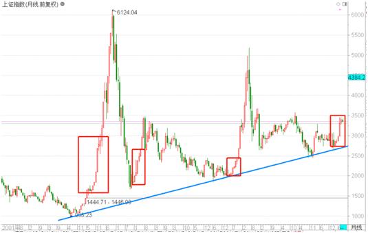 国金证券:回调 是为了更好的上涨
