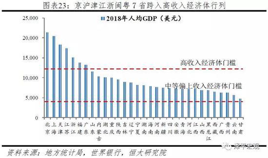 任泽平:从2018年地方经济看中国未来