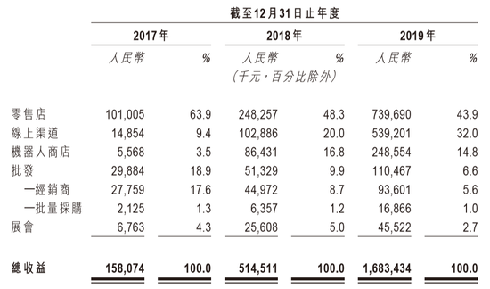 泡泡玛特销售渠道收益明细(数据来源:公司招股书)