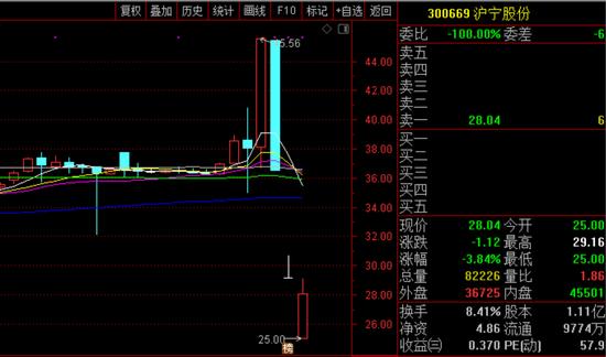"""遭遇""""杀猪盘"""":沪宁股份三天跌了40% 太多巧合与福建有关"""