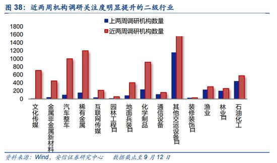 安信策略:两融余额高增 陆股通持续增配电气设备