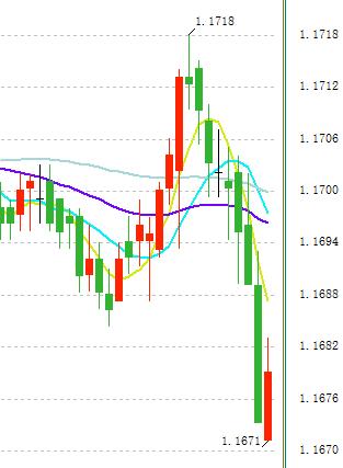 短线剧烈波动!欧元/美元、英镑/美元技术走势前瞻