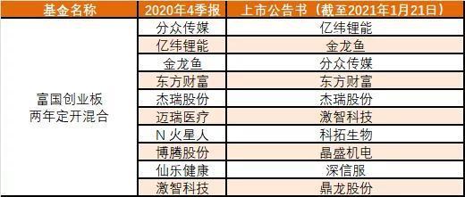 《【杏耀注册链接】创业板指数表现抢眼 部分创业板定开基金年内已加仓至九成》