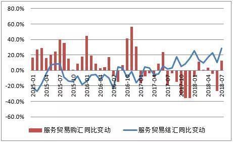 数据来源:国家外汇管理局;中国金融四十人论坛。