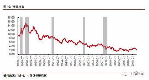 三、當前美國經濟與衰退期間的對比