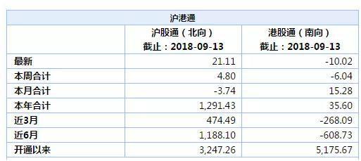 (数据来源:Wind,单位:亿元)