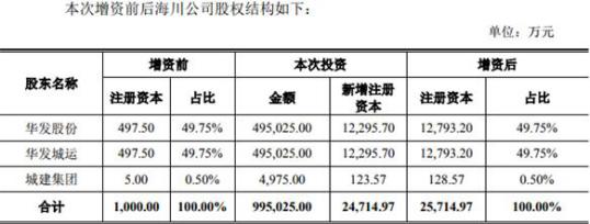 华发股份向参股公司增资49.5亿 该公司去年亏1.37亿