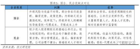 2 国企改革主要历程