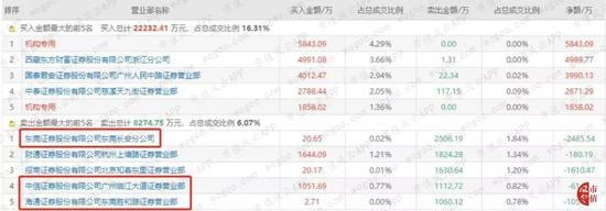 利奥平台登录网址-生意宝:控股股东累计减持公司1.98%股份