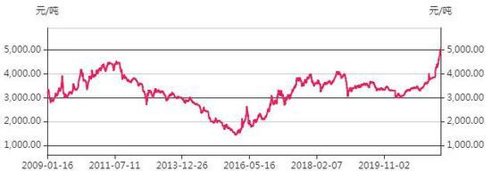 钢铁板块再现涨停潮业 绩预告通通翻倍