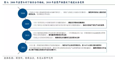 """2)2012~2016 年:泛资管""""混业竞争,信托缓慢发展。"""