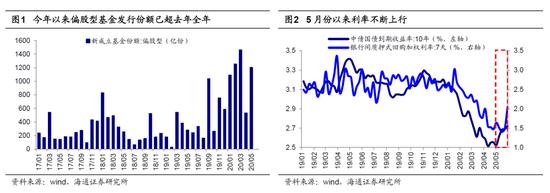 海通策略:2646是调整的底部 市场震荡为3浪上涨准备