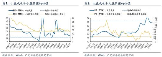 广发策略:当前全球通胀预期上行的空间并不大