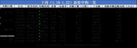 11只新股齐发 重庆银行一波三折终回A