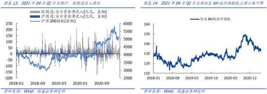 国盛策略:近期市场解禁规模如何?