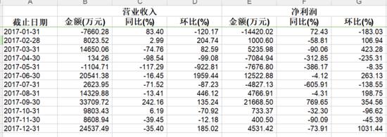 过分依赖经纪业务太平洋证券业绩股价双击 监管11问