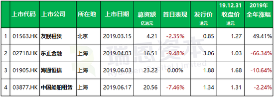 融资租赁企业香港IPO:2019上市4家 募资64.5亿港元