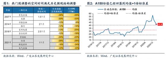 广发策略:微观结构仍未调整完毕 热门股估值仍待消化