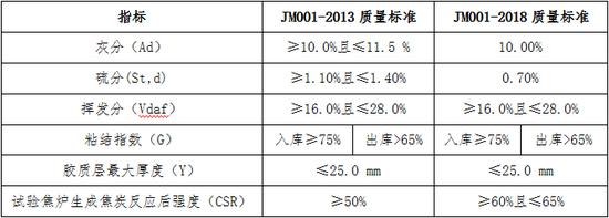 表1:焦煤交割质量标的修改对比