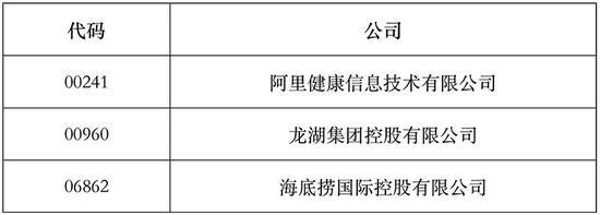恒指系列指数成分股将变:蓝月亮、泡泡玛特将被纳入港股通