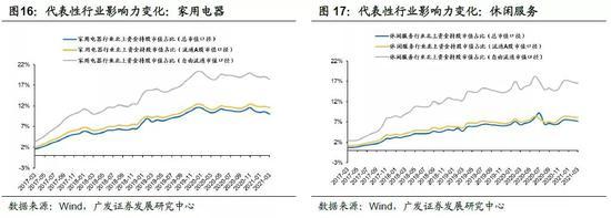广发策略:上月外资继续流入 增持金融与周期