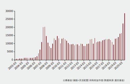 嘉实基金一季度投资展望: 中国权益适度高配 适度低配美股、美债