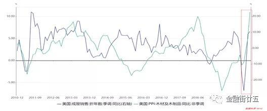 金研•深度:关注通胀中长期走势上行的可能