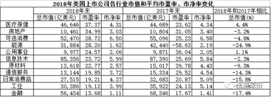 注:表中各行业均按市盈率从高到低排列。