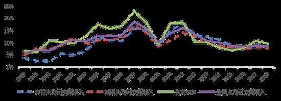 2009年以来,中国收入分配格局出现明显改善