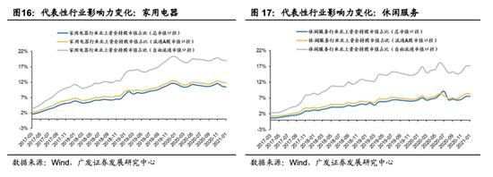 广发策略:1月份外资大幅流入 外资增持相对估值较低行业
