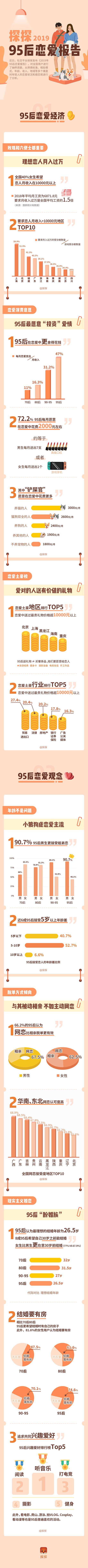 《95后恋爱报告》发布 7成以上愿每年花2.4万谈恋爱