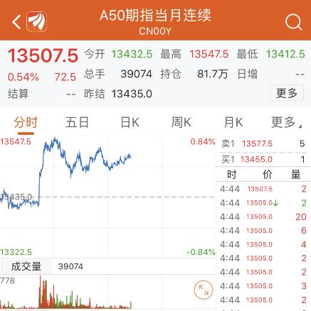 据券商中国,从逻辑上来说,美联储降息的确对A股市场有着比较大的正面作用。