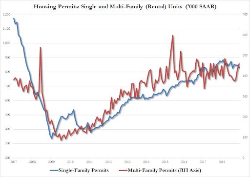多户住宅许可同比下降15.9%,至302K,为2015年2月以来的最低水平。