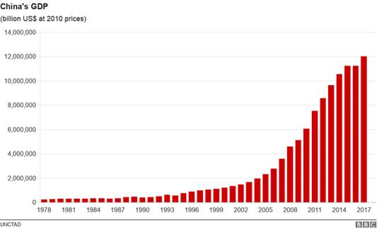 中国gdp增长意义_世界银行预测 2009年中国GDP增长7.5