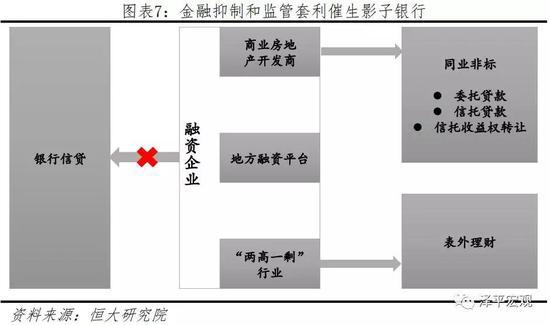 3 中国影子银行资金来源与资金运用