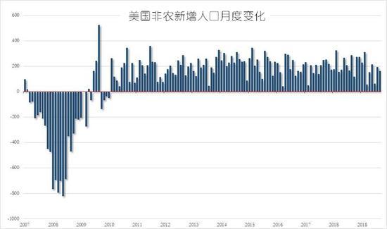 7月非农增加16.4万人符合预期 黄金短线波动10美元