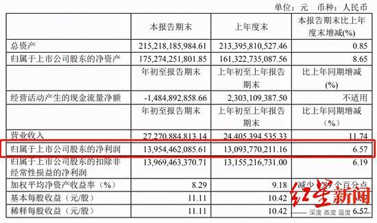 """贵州茅台一季报""""爆雷"""" 净利润增长为啥竟是个位数"""