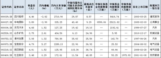 5元以下低价股4天减少15只 机构重仓8只低估值绩优股