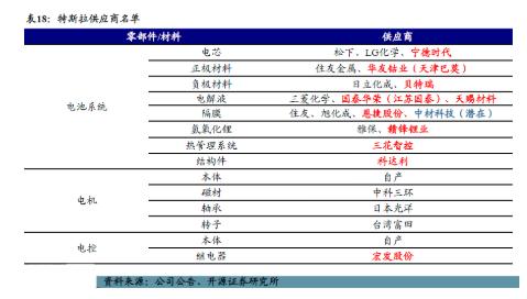 特斯拉第二季度交付量超预期 图解产业链个股全名单