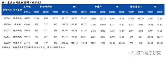 国元证券:功率半导体赛道分析