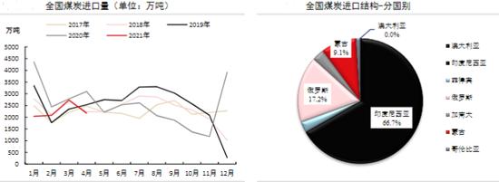 消费旺季 动力煤强势六连阳