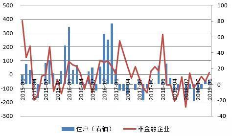 数据来源:中国人民银行;WIND;