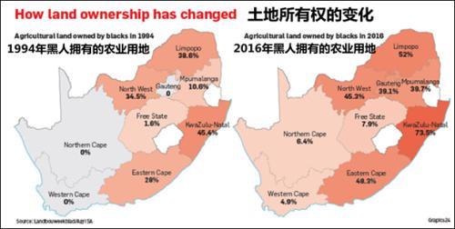 1994年与2016年南非各地黑人土地所有权对比
