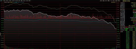 一天浮亏近20% 区块链概念股中科软差点跌成天地板