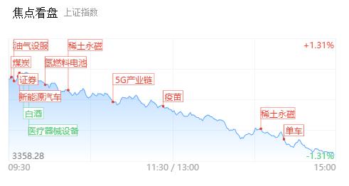 逾25家个股跌幅超9%:高位股延续退潮 耐心等待情绪冰点